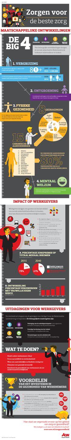 'Zorgen voor de beste zorg' - De maatschappelijke ontwikkelingen en de impact op werkgevers http://www.aon.com/netherlands/zorg-en-gezondheid/infographic/default.jsp