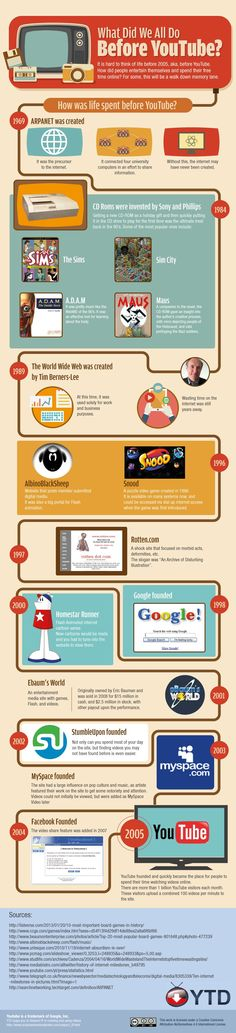 What Did We All Do Before #YouTube? - #infographic #technology