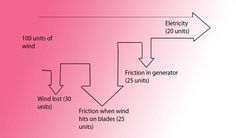 Sankey Diagram Energy Wind