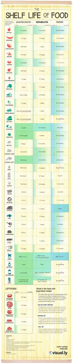 How long different foods keep on the counter, in the fridge, or in the freezer...