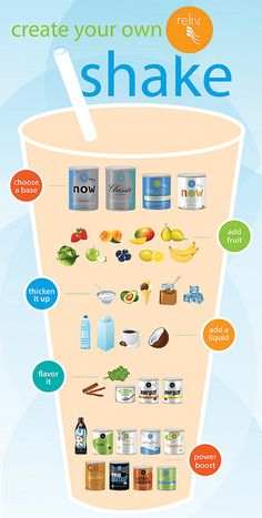 ShakeInfographic by Reliv International, via Flickr with just 2 shakes a day you can have optimal health.