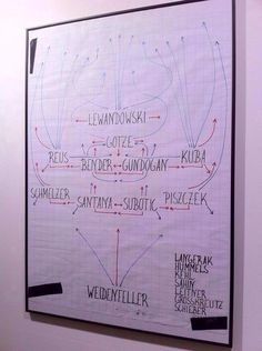 Jürgen Klopp's tactics board from BVB 3-2 Málaga (9/4/13) currently on display at the Borusseum