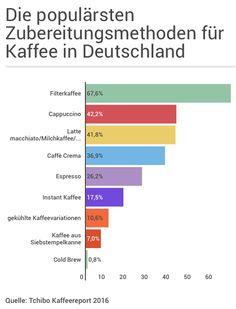 wie unterscheiden sich konventioneller und fair gehandelter kaffee kaffee anbau kaffee. Black Bedroom Furniture Sets. Home Design Ideas