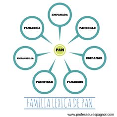 La familia léxica de la palabra PAN.