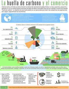Revisa la infografía sobre la huella de carbono y comercio internacional v @cepal_onu