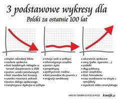 3 Wykresy dla Polski