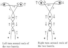 in Big-T the 1st pole is set 21' from the timing line, and the 3 poles are 21' from each other. The 2 barrels are 45' across from each other and 62' from the closest pole. A good time is 16 sec. Google Image Result for http://cga.ontimeontarget.com/Assets/img/BigT.gif