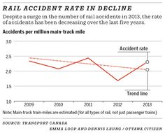 Rail accident rate in decline