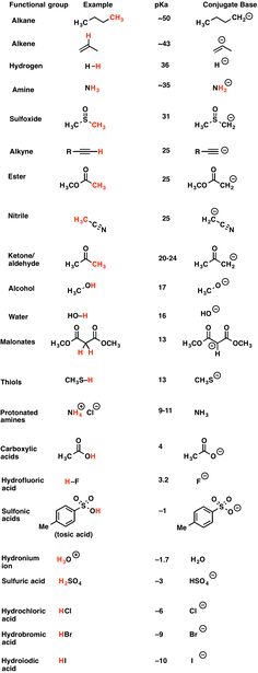 pKa values for shared functional group The pKa table is your friend - Master Organic Chemistry . Chemistry Class 12, Chemistry Notes, Science Chemistry, Chemistry Tattoo, Chemistry Humor, Science Notes, Science Notebooks, Physical Science, Organic Chemistry Mechanisms