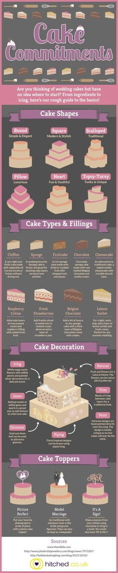 Cake Love: There really is an art and science to wedding cakes. Hitched.co.uk breaks it down for us.