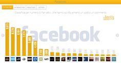 """Audisocial Tv: """"TGCom24"""" e """"TG LA7"""" sono i Tg più seguiti su Facebook e Twitter. """"Il Festival di Sanremo"""" ancora primo sui social tra i programmi. Le classifiche di Reputation Manager sull'audience social dei programmmi tv e dei tg nazionali dal 21 al 27 febbraio."""