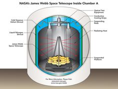 How Does NASA's Webb Telescope Stay Cool in Chamber A? NASA's James Webb Space Telescope cools to cryogenic temperatures by radiating heat through the surrounding vacuum, to the liquid nitrogen and cold gaseous helium shrouds. via @ http://www.liveinfographic.com/ Piscator629, August 18, 2017... - #Featured