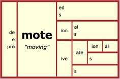 The Greek/Latin Stem workbook I've been asked to use says that the base is 'mot'. But how can that be? If I remove the prefix from 'remote', I'm left with the bound base 'mote'. I'm going with the evidence!