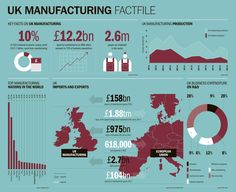 Some key facts on the UK Manufacturing industry.