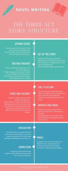 A quick reference Infographic for all writers, whether you're a plotter or plansters, to help guide you through your hero's journey. Writing A Book Outline, Writing Fantasy, Writing Romance, Book Writing Tips, Script Writing, Writing Strategies, Writing Quotes, Fiction Writing, Teaching Writing