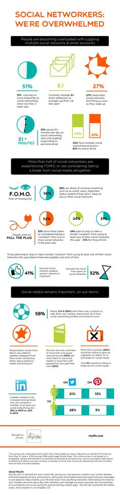 56% of Social Media Users Suffer From FOMO (Fear of Missing Out)