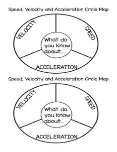 speed velocity acceleration for science comic strip