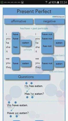 English Grammar Tenses, English Prepositions, Teaching English Grammar, English Verbs, English Vocabulary Words, Learn English Words, English Phrases, English Language Learning, English Writing