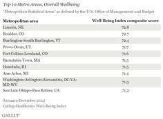 Lincoln, Nebraska Has Highest Score in Well-being in USA Metropolitan Areas