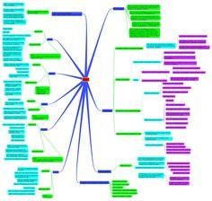 Mind Map branch: Lean