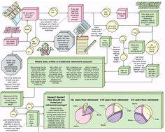 The Financial Planning Flowchart
