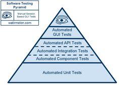 software testing pyramid: 12 тыс изображений найдено в Яндекс.Картинках