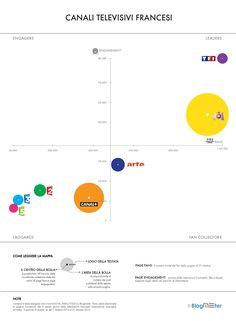 Blogmeter Facebook Top Brands: primo studio sulle performance della TV francese su Facebook - Ottobre 2012 - Mappa di posizionamento