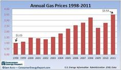 This graph shows the increase in gas prices over several years. It would be interesting to research what is causing the increase in prices and what can be done to reduce them.