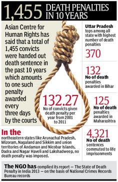 capital punishment indian perspective The indian government signed off on an emergency executive order in a cabinet meeting to introduce capital punishment for child rapists, ndtv reported on saturday the ordinance, proposed by the .