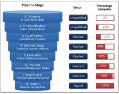 Sales Pipelines in Percentages