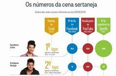 Onde Cristiano Araújo e Gusttavo Lima mais bombam nas redes. http://glo.bo/1JooV9q