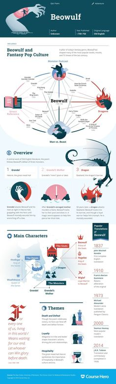 \'Beowulf\' infographic from Course Hero
