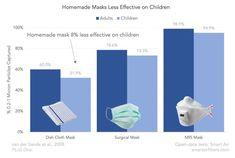 Do Homemade Masks Work for Children?
