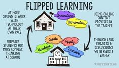This is the first in a series of articles written to help you plan the FEARLESS FLIP of your secondary science classroom. Find out what a flipped classroom is, why it works, and how to do it without fear. Biology Classroom, Classroom Tools, Flipped Classroom, Google Classroom, High School Science, Teaching Science, Flip Learn, Problem Based Learning, Nerd