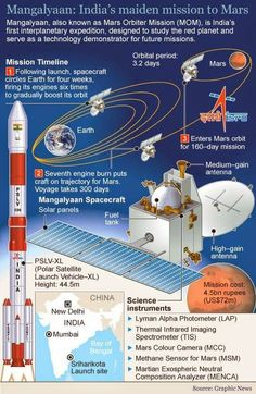 Watch Live As #ISRO #MOM #Mangalyaan Arrives At #MarsPictures #Mars