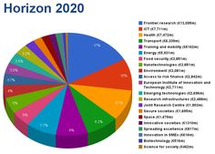 European Parliament has approved €77 billion to the EU research programme Horizon 2020.