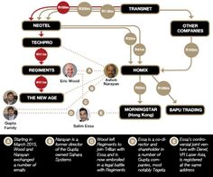 A year-long investigation points to an intricate system President Jacob Zuma's friends, the Gupta family, allegedly used to extract bribes from companies doing business with a state institution.