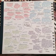 studysthetics: 30/May - 2015 Half the mind map I've done for A2 ethics topics. It made me so so happy to see so much psychology is included in it because it's gonna make it 100x easier for me to remember all the information