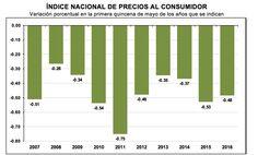 Inflación baja 0.48% en primera quincena de mayo; se sitúa a tasa anual en 2.53%: Inegi noticiasdechiapas.com.mx/nota.php?id=84909