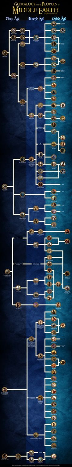 Genealogy of the peoples of Middle Earth by enanoakd