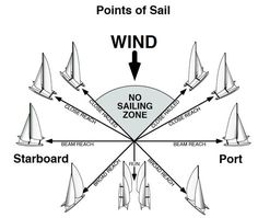 points of sail - Yahoo Image Search Results