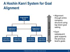 © Operational Excellence Consulting. All rights reserved. 16  A Hoshin Kanri System for Goal  Alignment  •Alignment  through e...