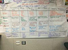 Native Americans Glad Unit, process grid. 5th grade