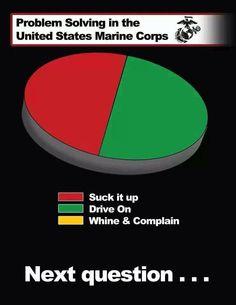 Problem solving Marines