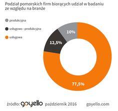 Tylko połowa ankietowanych pomorskich firm z sektora MŚP czerpie korzyści  z narzędzi IT -   50% małych i średnich przedsiębiorstw dobrze zna narzędzia IT, służące optymalizacji ich biznesu i korzysta z nich. Pozostałym nadal brakuje tej wiedzy – wynika z ankiety przeprowadzonej przez Goyello, gdańską spółkę z branży IT.  Od lutego do kwietnia tego roku małe i średnie firmy z Pomorza br... http://ceo.com.pl/tylko-polowa-ankietowanych-pomorskich-firm-z-