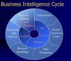 harvard business school class of 2014 Kaizen, Business Intelligence Dashboard, Machine Learning Deep Learning, Data Modeling, Business Management, Risk Management, Project Management, Business Planning, Harvard Business School