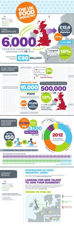 an infographic illustrating various statistics about the uk food industry including food and drink manufacturing