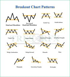 Chart Patterns (Trader's cheat sheet) – TRESOR FX - forextradingtips Stock Trading Strategies, Profile Website, Candlestick Chart, Learn Forex Trading, Trading Quotes, Stock Charts, Investing In Stocks, Cryptocurrency Trading, Cheat Sheets