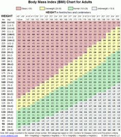 BMI chart and calculator.