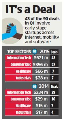 Venture capital investors queue up from Bengaluru to Boston to fund tech startups
